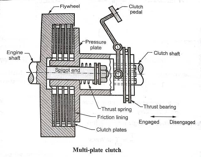 multi plate clutch Diagram