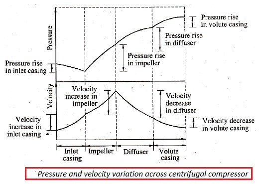 pressure and velocity variation across centrifugal compressor