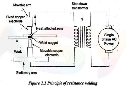 principle of resistance welding