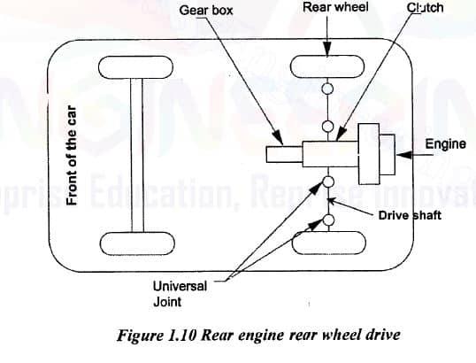 rear engine rear wheel drive diagram