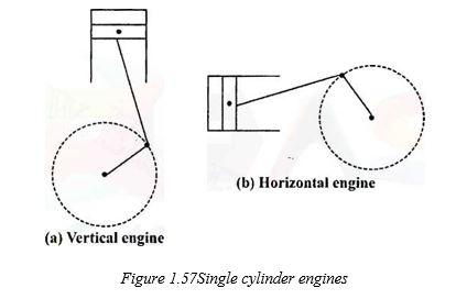 single cylinder engine