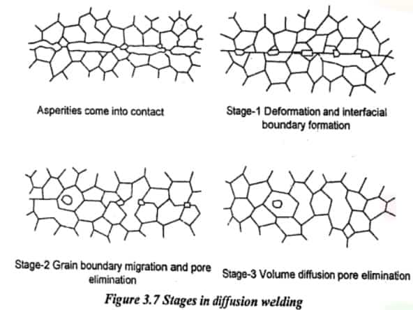 steps in diffusion welding