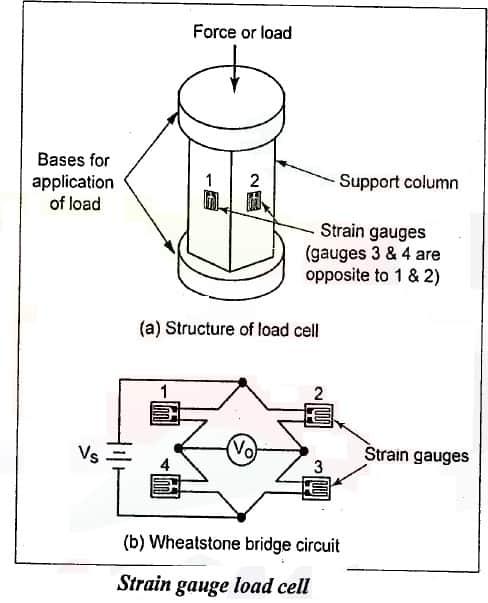 strain gauge load cell