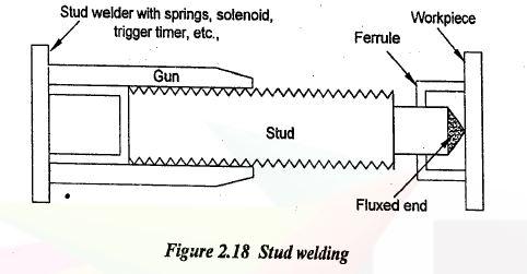 stud welding Diagram