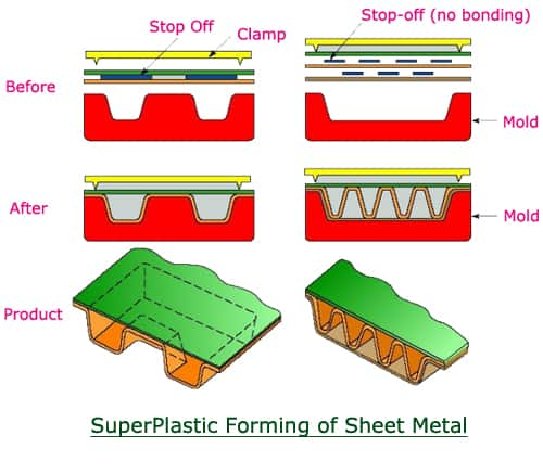 superplastic forming of sheetmetal
