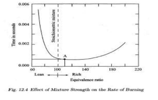 time vs equivalent ratio graph
