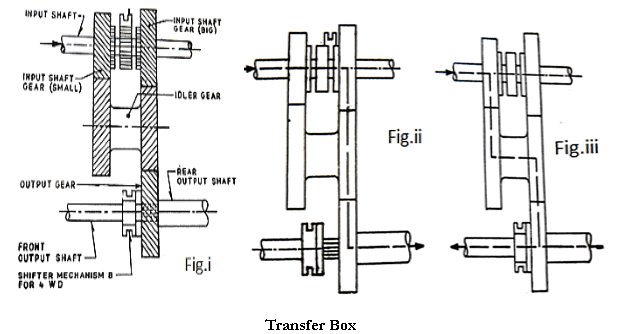 transfer box diagram