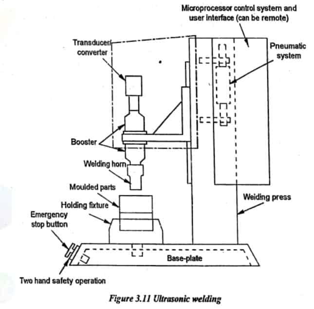 ultrasonic welding diagram