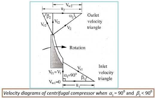 velocity traingle diagram for centrifugal compressor