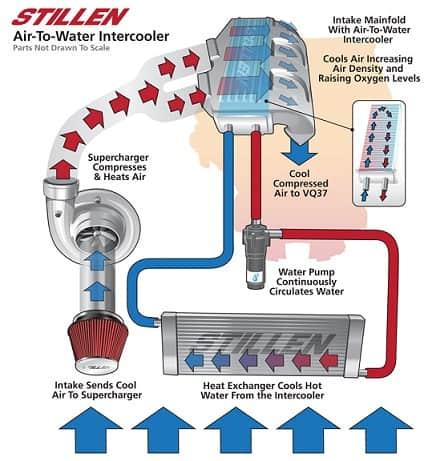 water intercooler