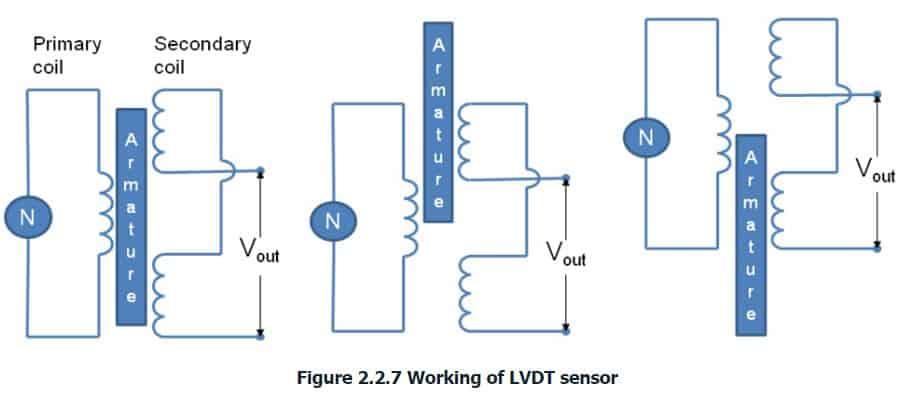 working of LVDT
