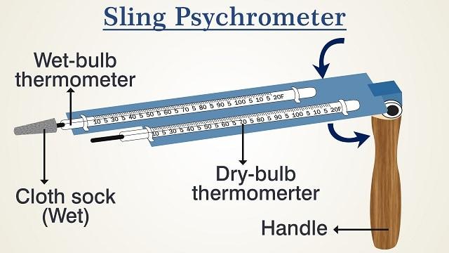 sling-psychrometer