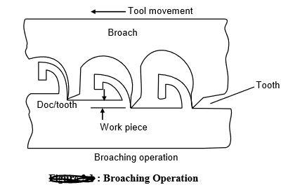 Broaching Operation