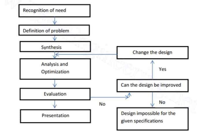 Design process shingley model
