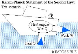 Kelvin Planck Statement