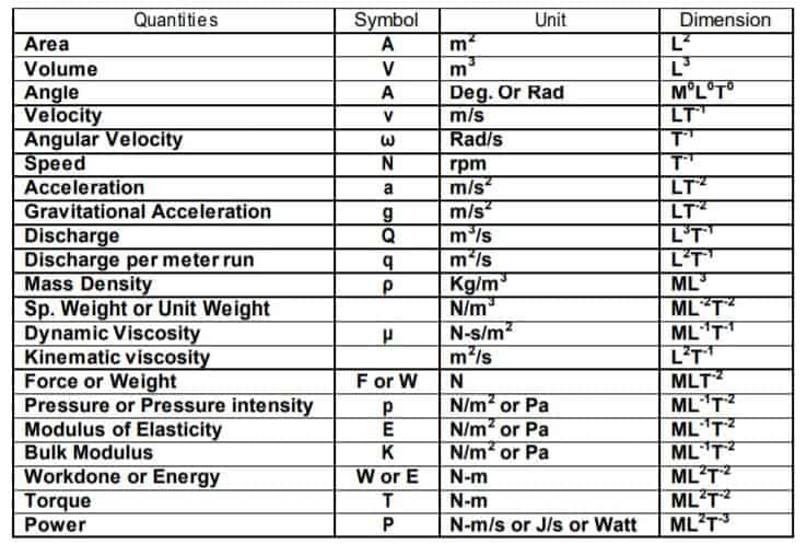 Quantities and dimension chart