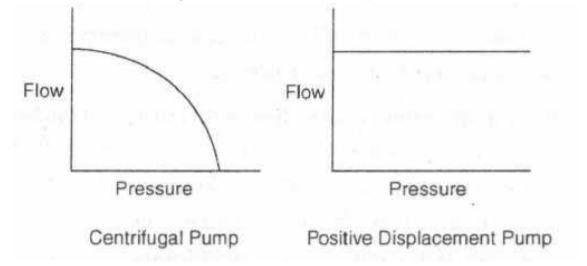 centrifugal pump vs positive displacement pump