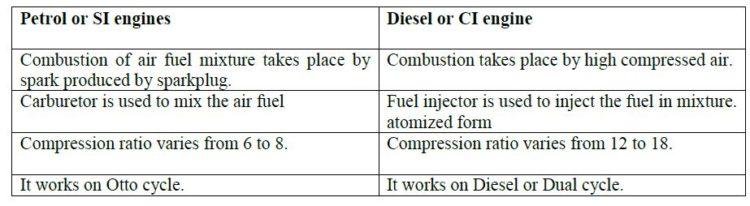diesel engine vs petrol engine e1557580232843