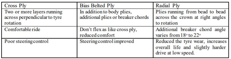 difference between cross ply, radial ply, bias belted ply