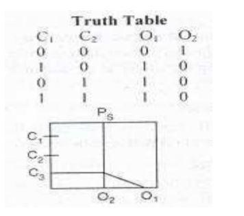 fludic truth table