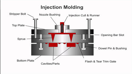injection moulding dies components