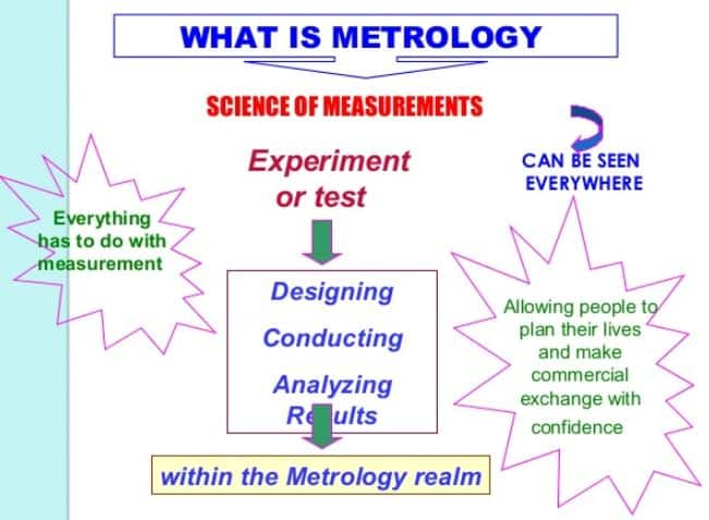 metrology types