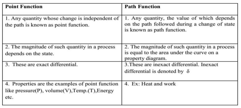 point function and path function