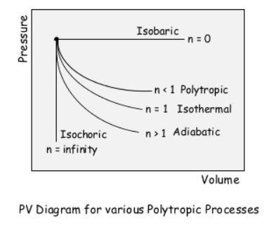 polytropic processes