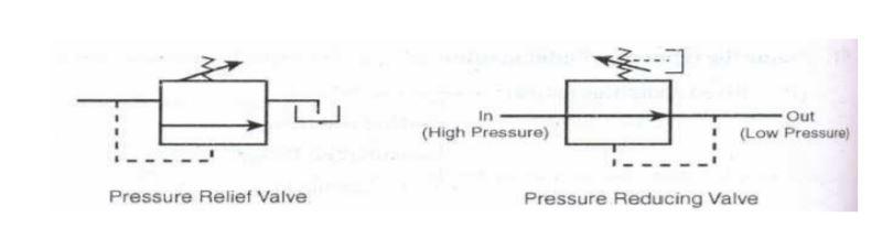 pressure relief valve and pressure reducing valve