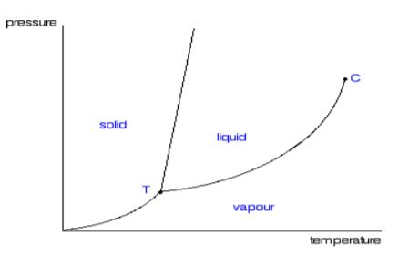 P-T diagram for pure substance