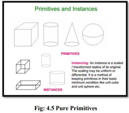 pure primitives
