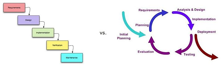 sequential vs concurrent engineering