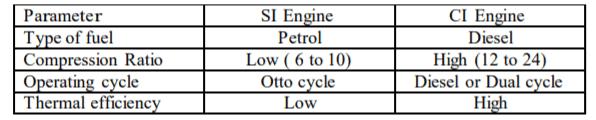 si engine vs ci engine