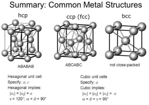 structure as BCC, FCC, HCP and CCP.
