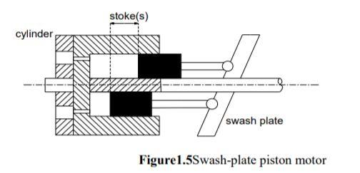 swash plate piston motor