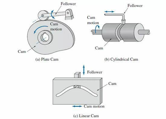 types of cam
