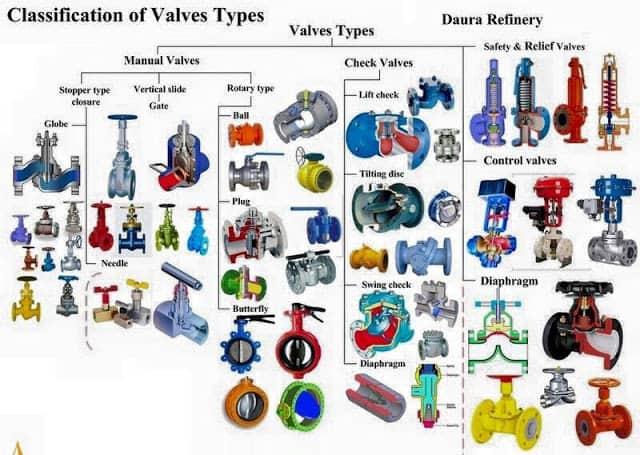 types of valve