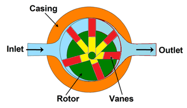vane motor parts