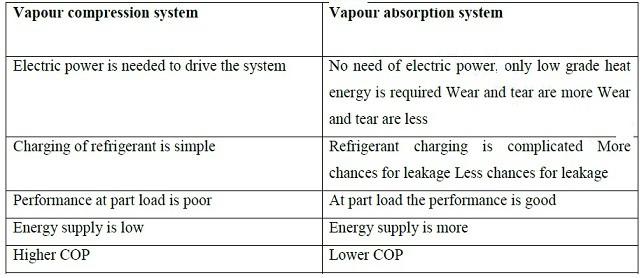 vapour compression vs vapour absorption