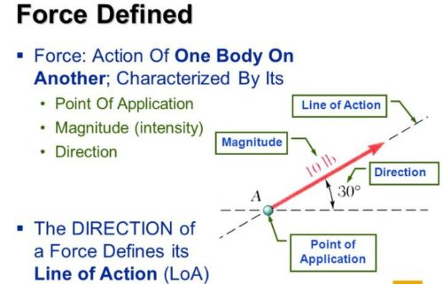 Force Definition