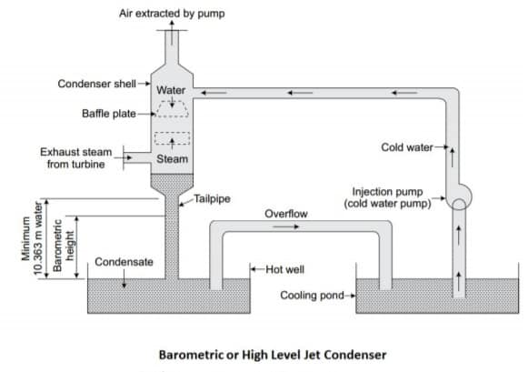 barometric or high level jet condenser