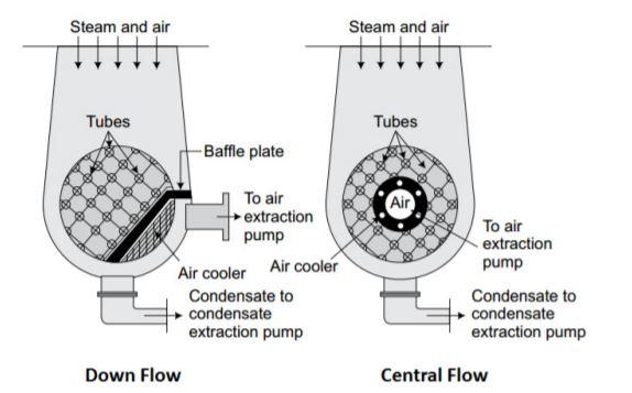 central flow surface condenser