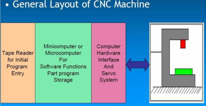 layout of CNC Machines