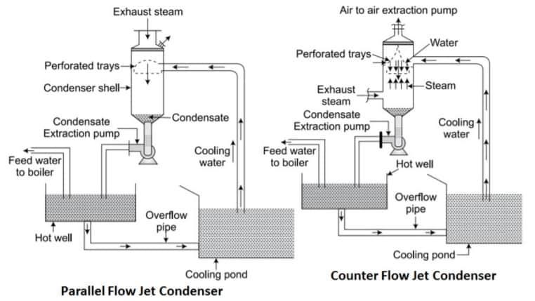 parallel flow jet condenser and counter flow jet condenser