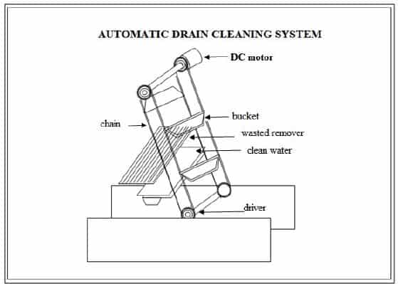 Automatic drainage cleaning system report