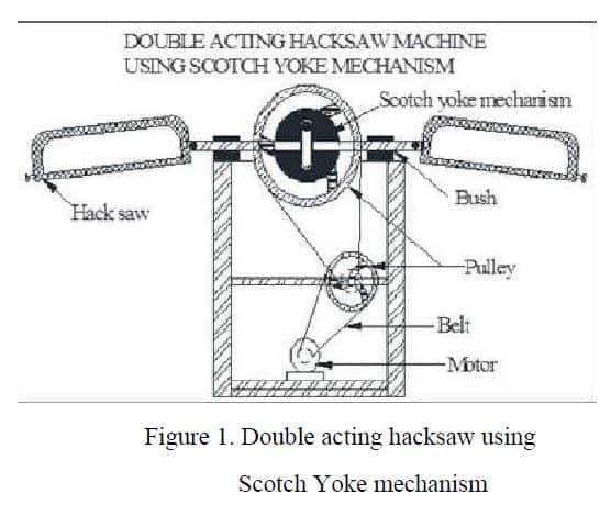 Double acting hacksaw machine using scotch yoke Mechanism report Download