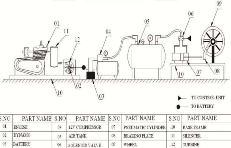 fabrication of pneumatic braking system