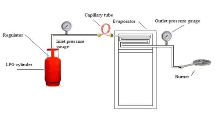 lpg refrigerator mechanical projects