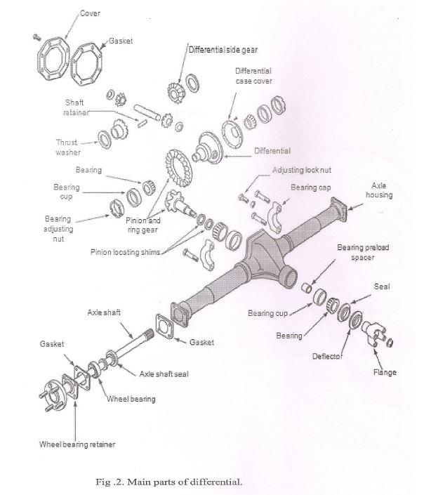 main parts of differential gearbox