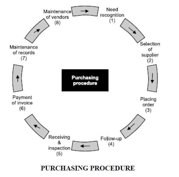 purchasing procedure